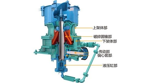 单缸液压圆锥破碎机是经过吸收世界先进破碎技术研制出的具有先进水平的圆锥破碎机,外形非常的简洁紧凑,因为通过底部单缸的独特设计结构,完成了排料口直接调节、预防过铁、清腔的三个重要功能。因此,单缸液压圆锥破碎机没有外挂的排料口调节机构,也没有外部液压缸或者弹簧的防过铁装置,整体外形结构简单紧凑。  成品质量高 单缸液压圆锥破碎机采用特有的破碎腔形以及层压破碎原理,产生颗粒间的破碎作用,从而使成品中立方体所占的比例明显增高,针片状石子减少,粒级更为均匀。 自动化程度高 液压圆锥破通过单个液压缸升降动锥,实现了排