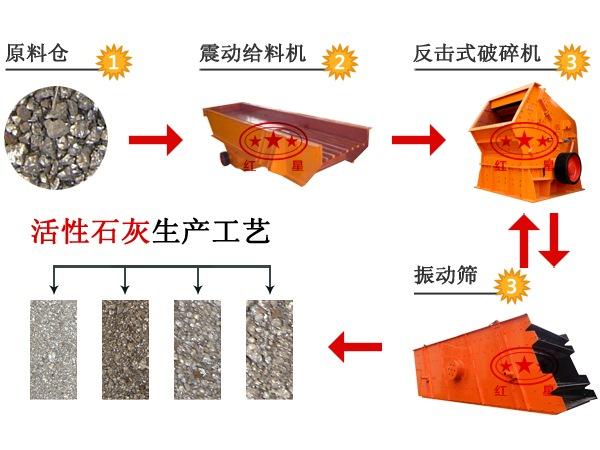 石灰生产线流程图