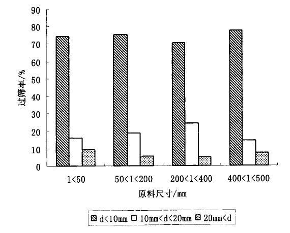 原料粒径对破碎产品粒径分布的影响的图表