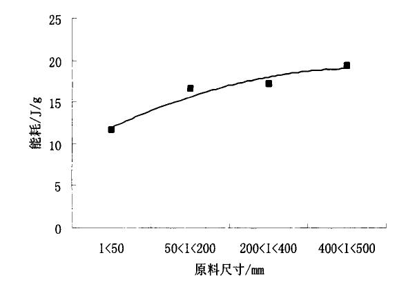 原料粒径对破碎单位能耗的影响图表