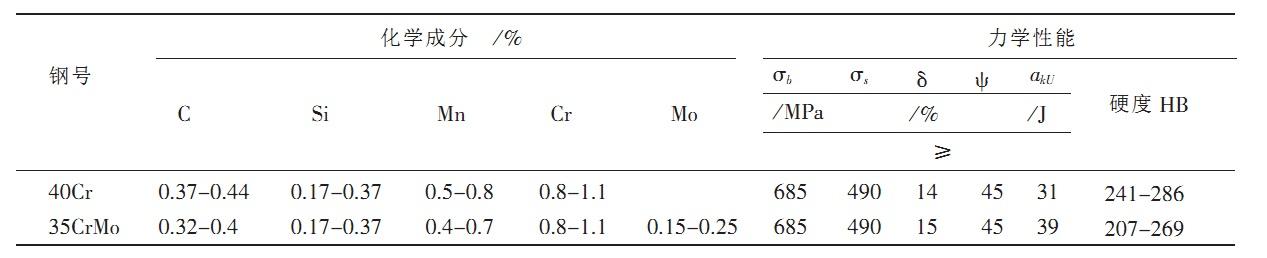 35crMo与40Cr化学成分与力学性能比较图片