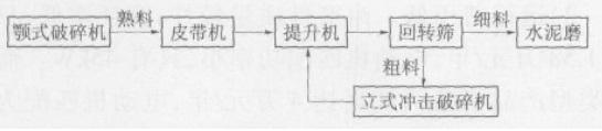 熟料破碎系统工艺流程图