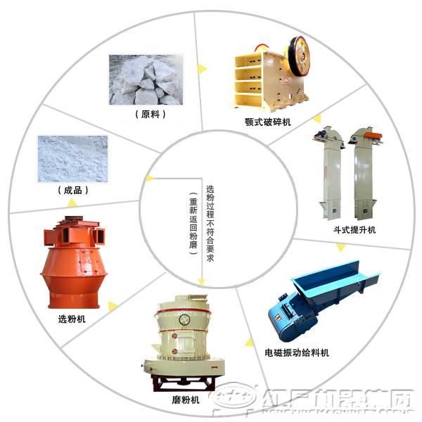 钛白粉磨粉生产流程