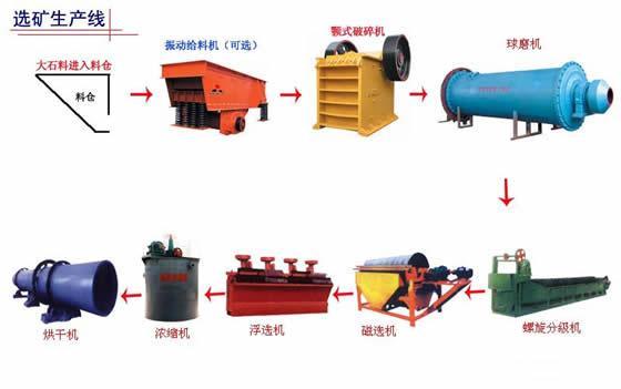 选矿设备生产线流程图